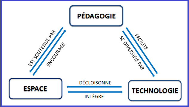 Pédagogie, espace, technologie d'après Learning Space in Higher Education (sous la direction de David Radcliffe, Hamilton Wilson, Derek Powell, Belinda Tibbetts)