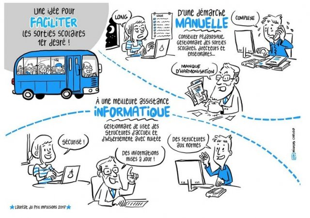 Faciliter les sorties scolaires